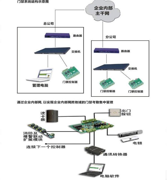门禁磁力锁接线图及安装方法